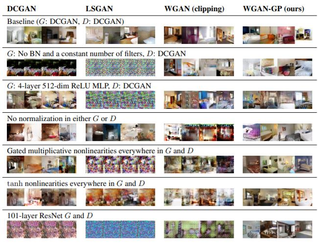 Improved Training of Wasserstein GANs  - image generation