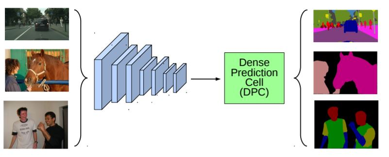 Searching for Efficient Multi-Scale Architectures for Dense Image Prediction- image classification