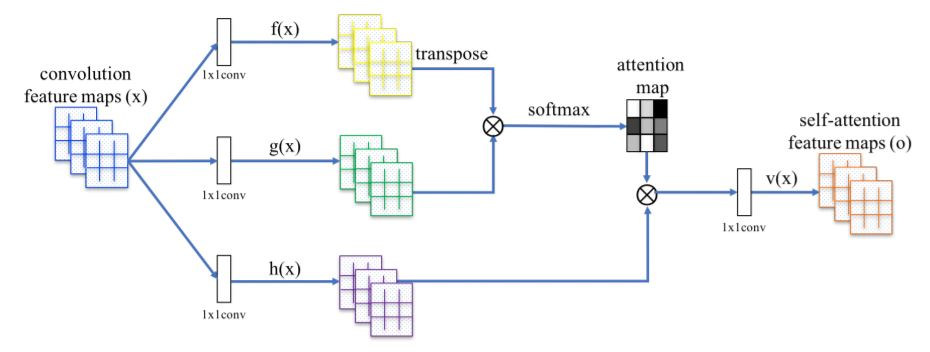 Self-Attention Generative Adversarial Networks