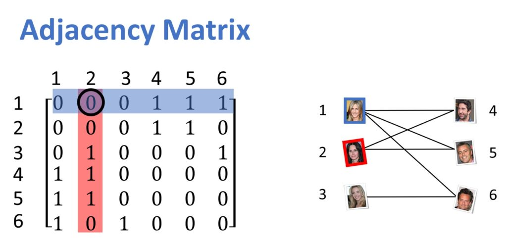 matrix graph images Recommender systems adjacency matrix