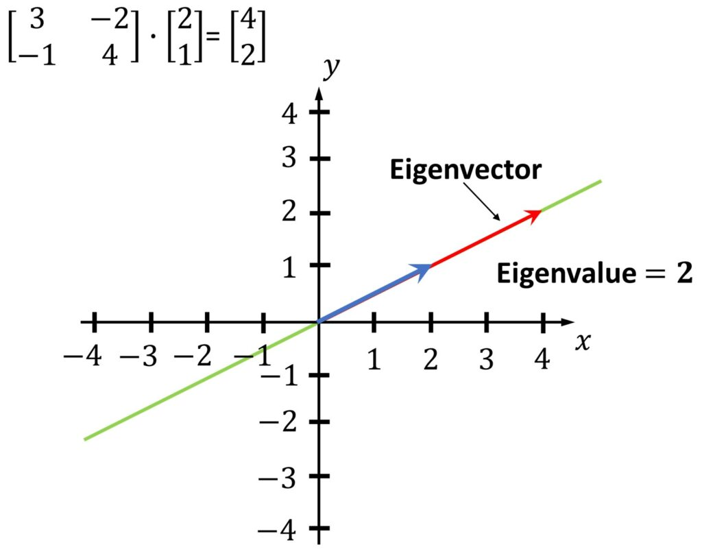 eigenvector and eigenvalue linear algebra