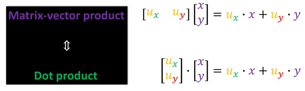 matrix vector product, dot product