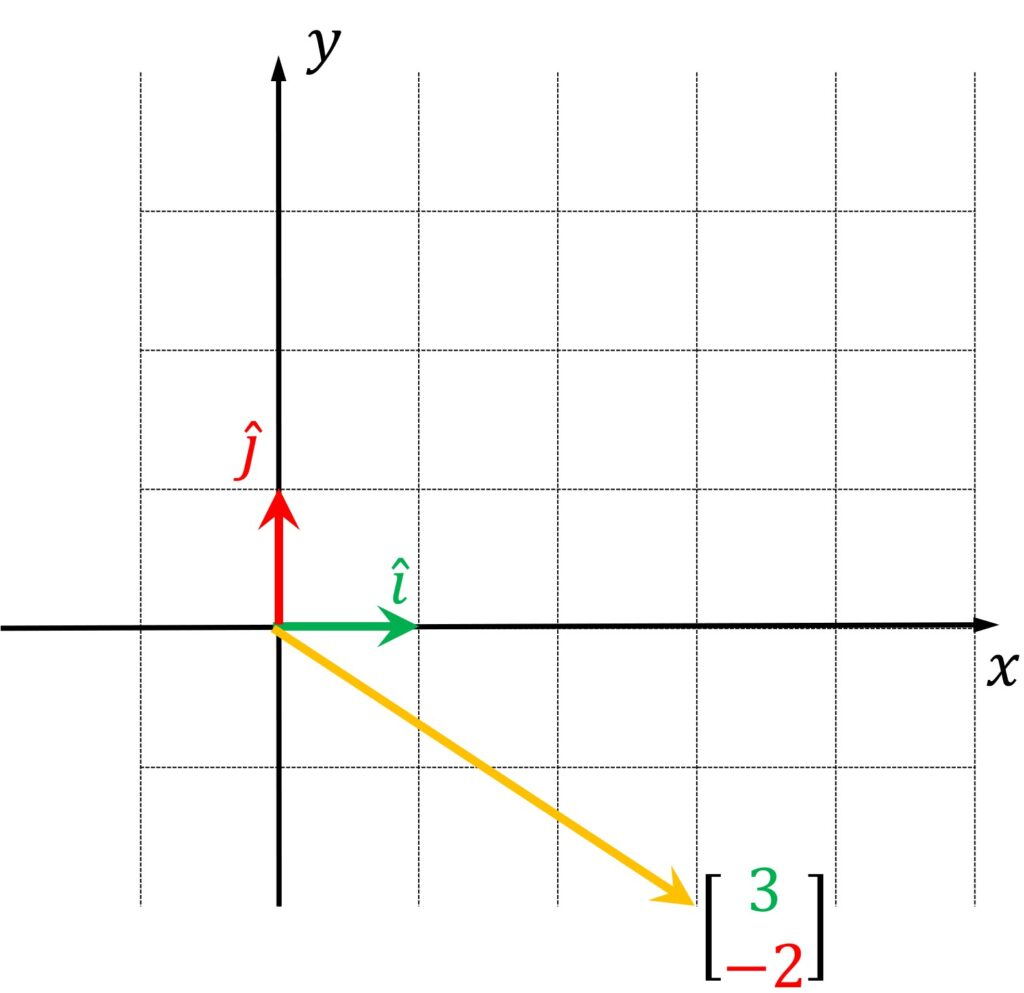 basis vectors linear algebra