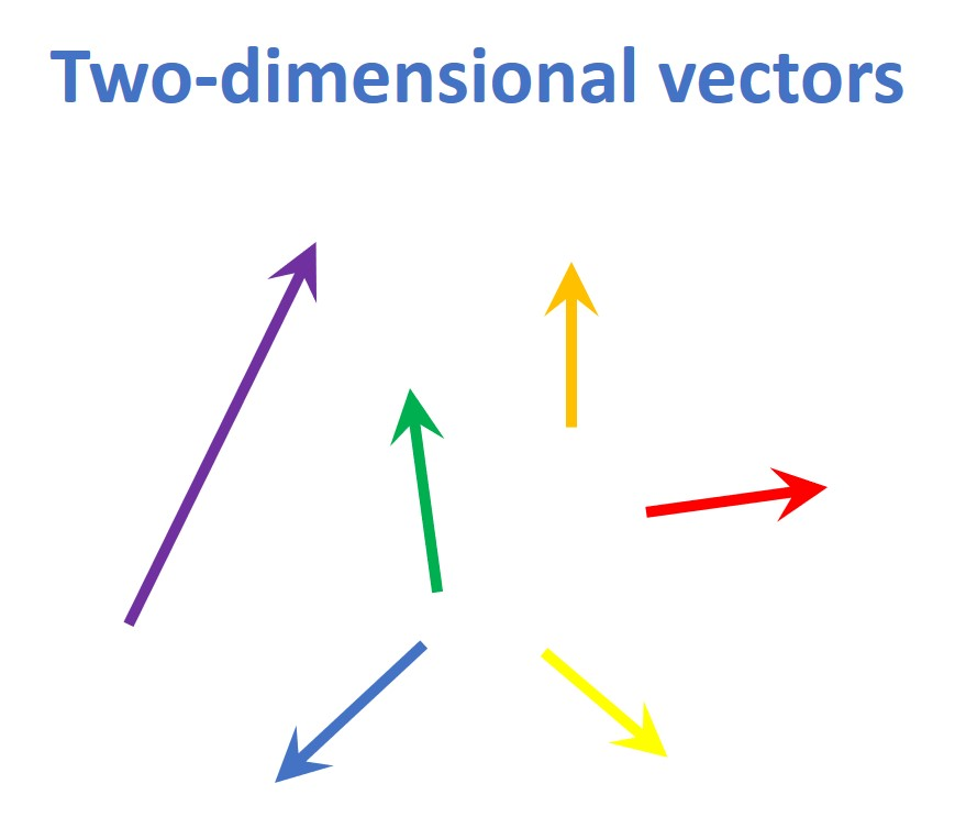 Two-dimensional vectors