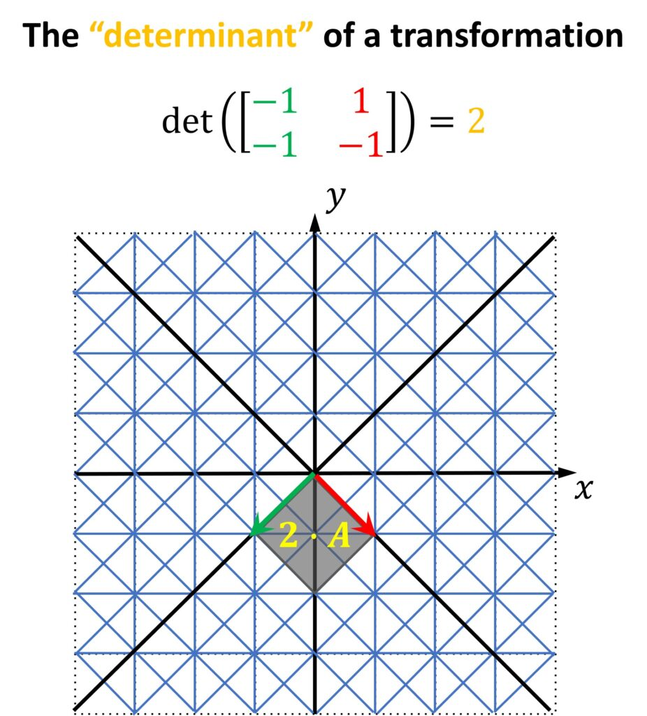 The determinant of a transformation