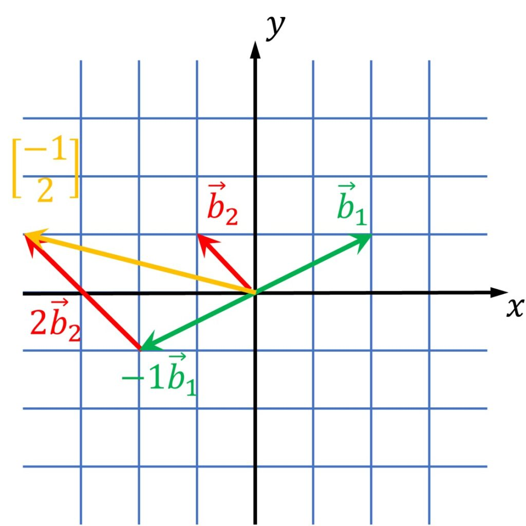 translate coordinate systems linear algebra