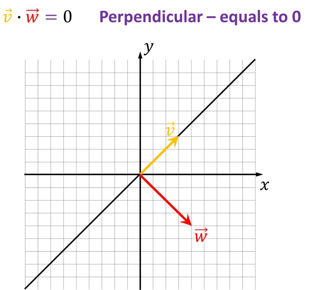 Linear Algebra, inner product, perpendicular,