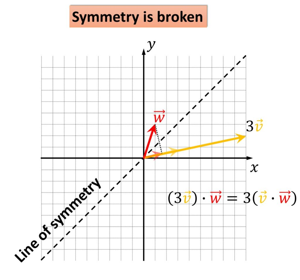 Linear Algebra, line of symmetry
