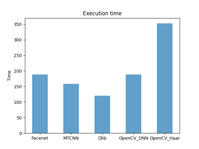 Execution time face detection histogram