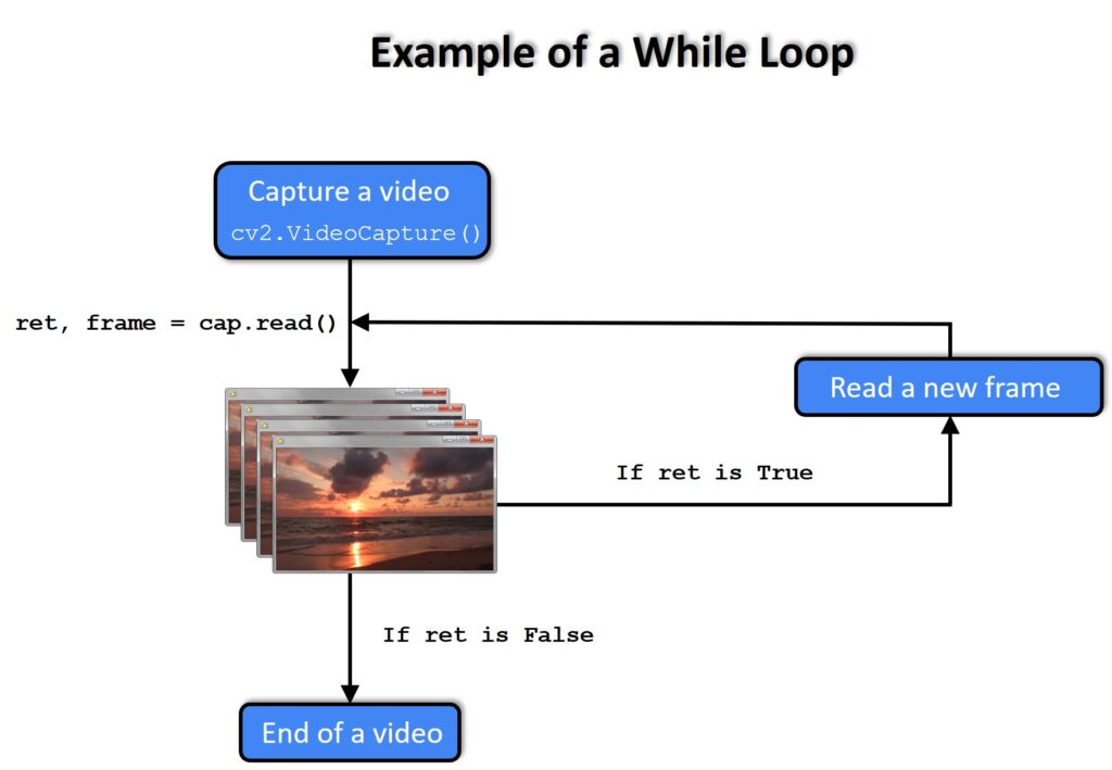 While loop, video, OpenCV, Python