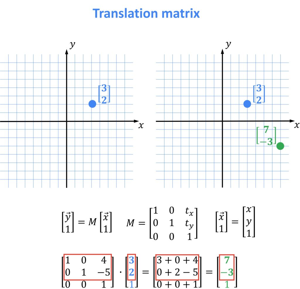 translation matrix, OpenCV, linear algebra