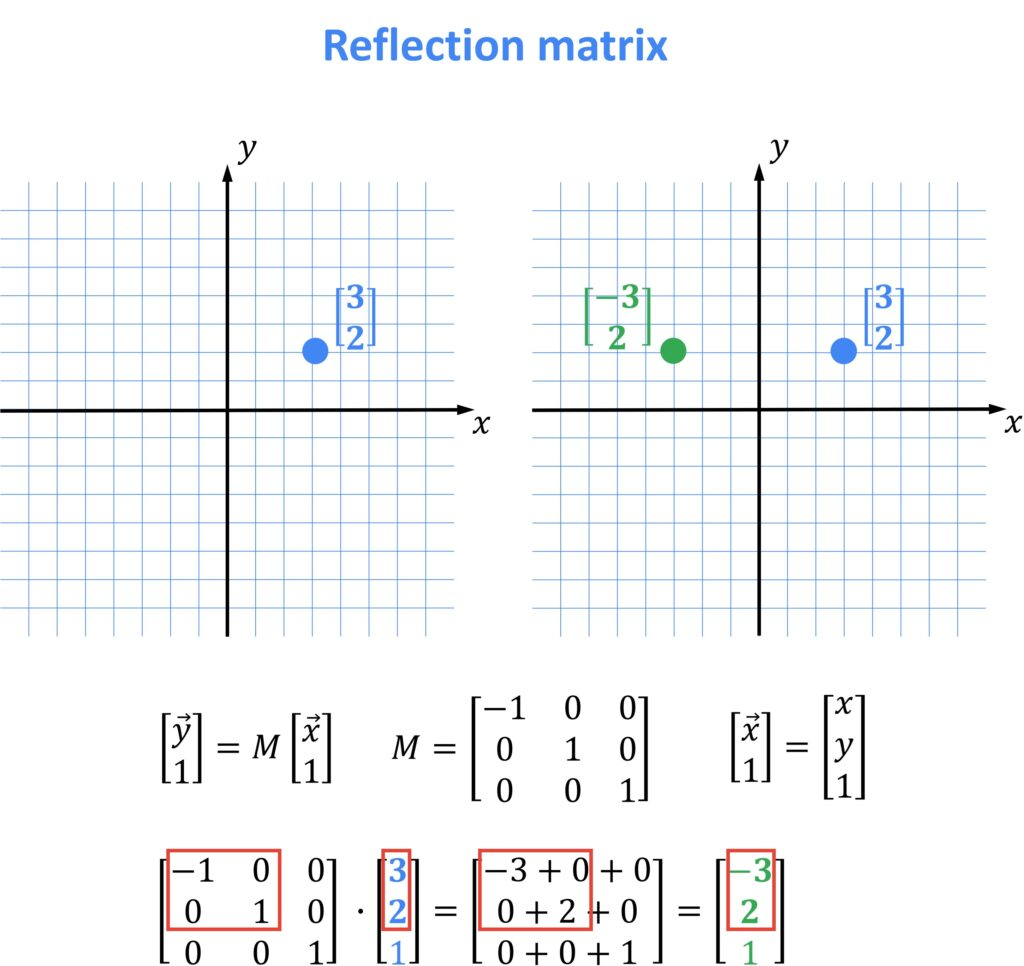 reflection matrix, OpenCV, linear algebra