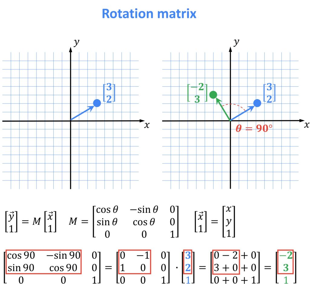 rotation matrix, OpenCV, linear algebra