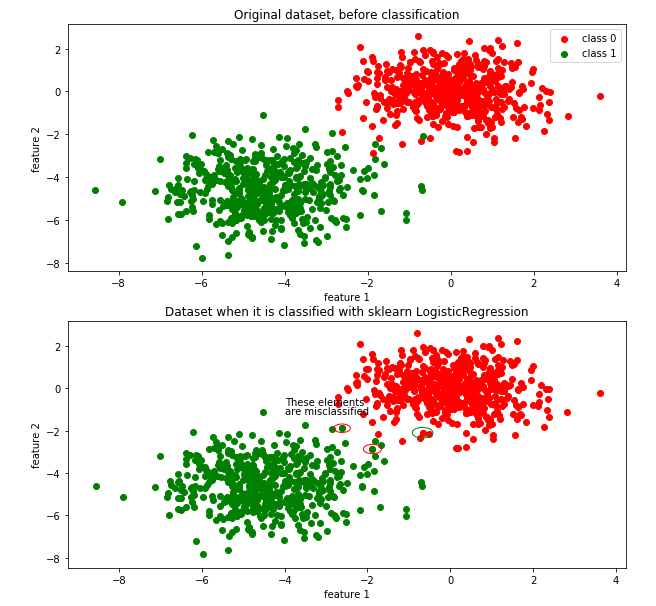 Logistic Regression: Scratch vs. Scikit-Learn