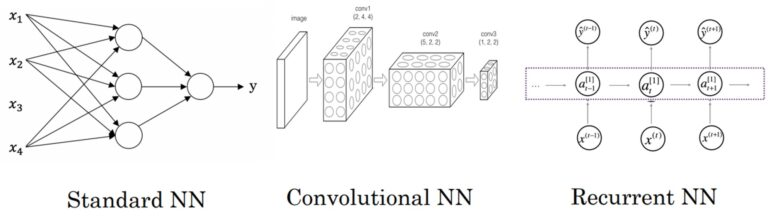 Neural Networks examples