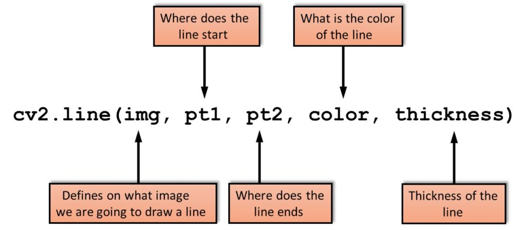 002 How To Draw Lines Rectangles Circles And Write Text On Images With Opencv In Python