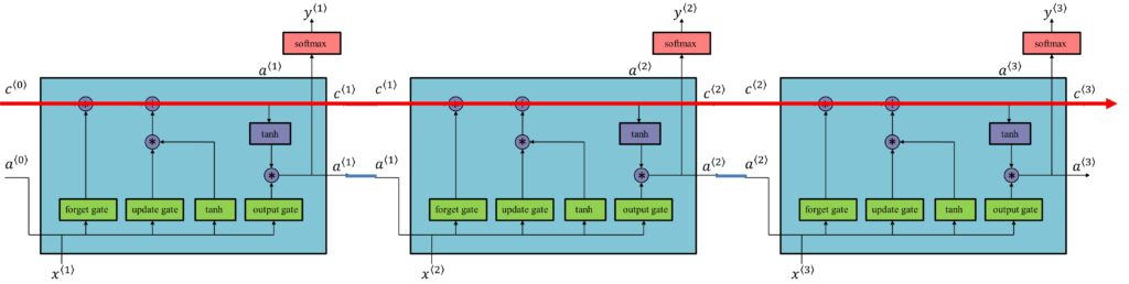 Architecture of LSTM Units