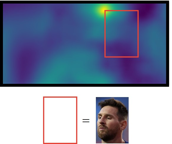 Template matching OpenCV