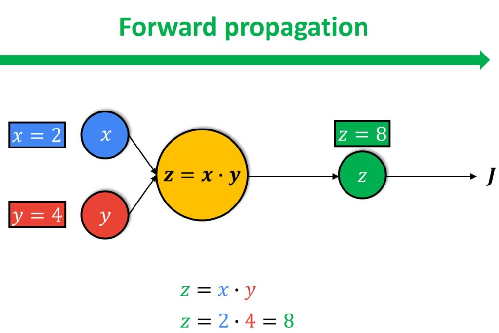 Computational graph forward pass