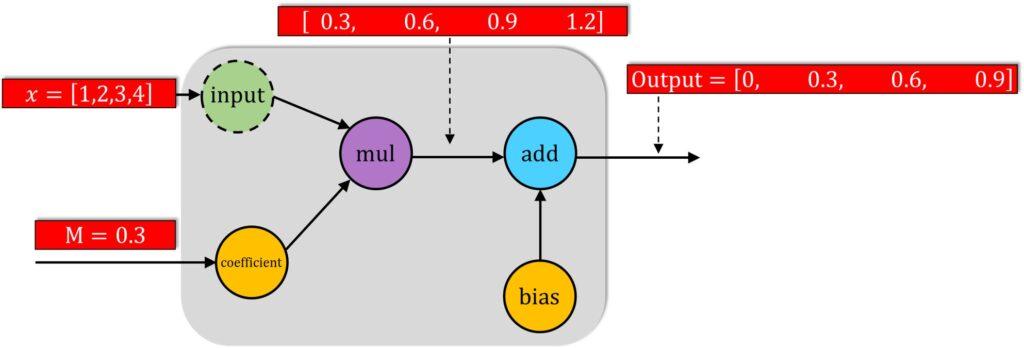 computation graph tensorflow 2 - example