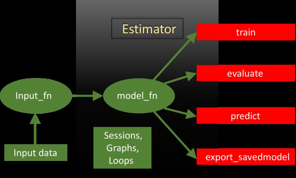tensorflow estimators - tensorflow wrappers