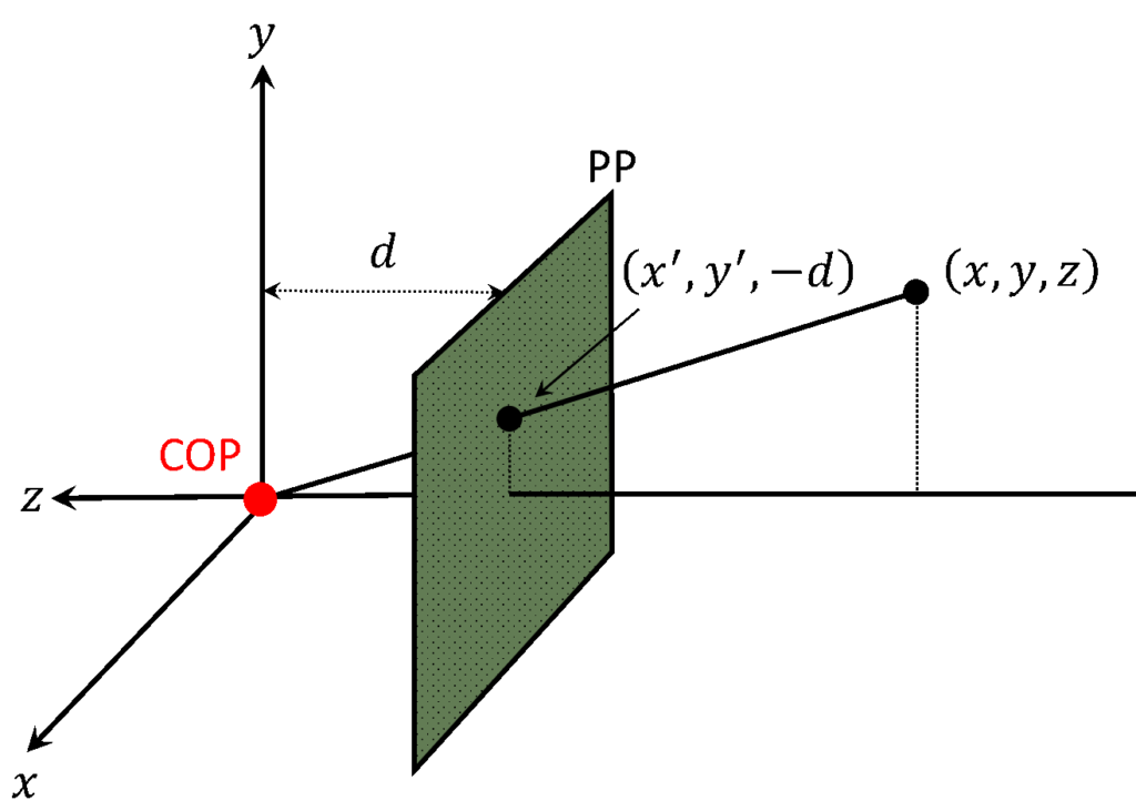 Perspective-projection-model