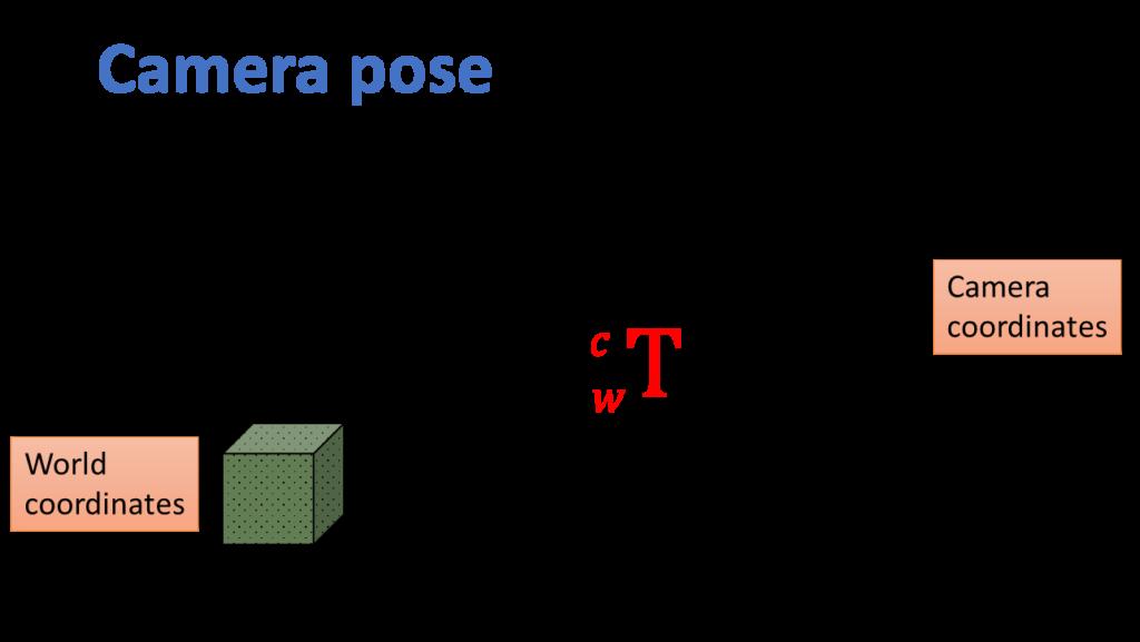 camera-pose