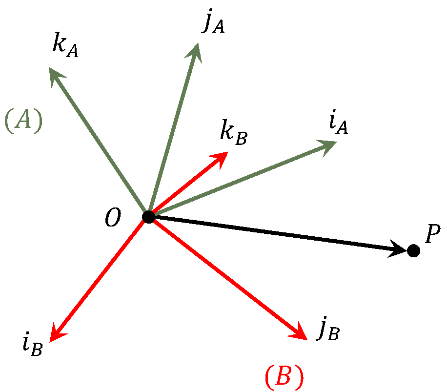 camera-transformation-rotation