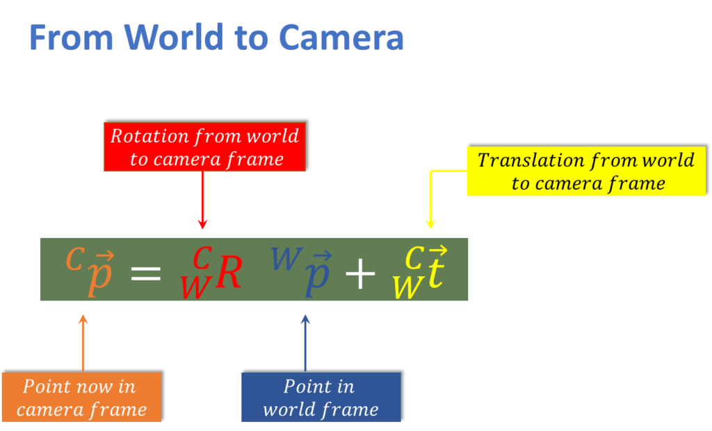 from-real-world-to-camera