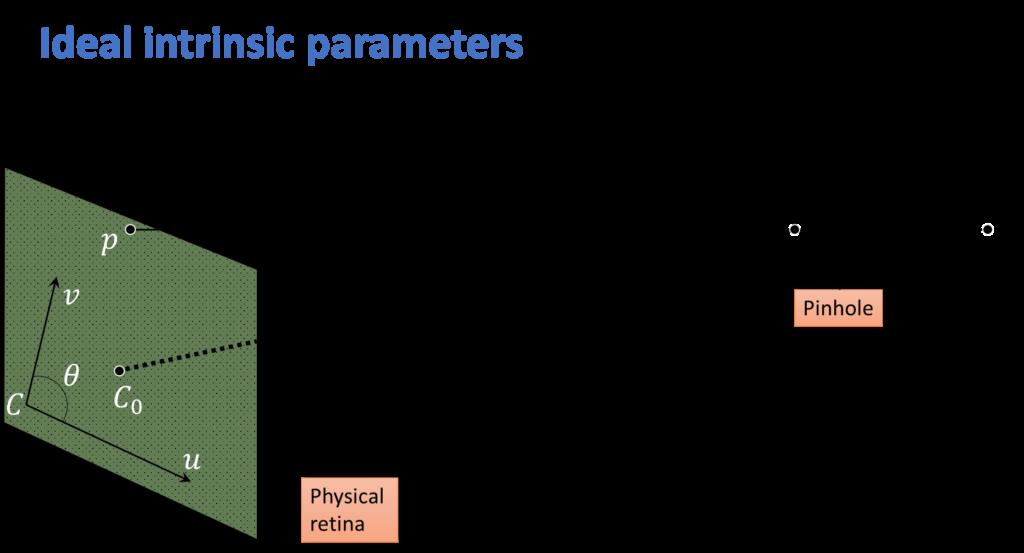 ideal-intrinsic-parameters