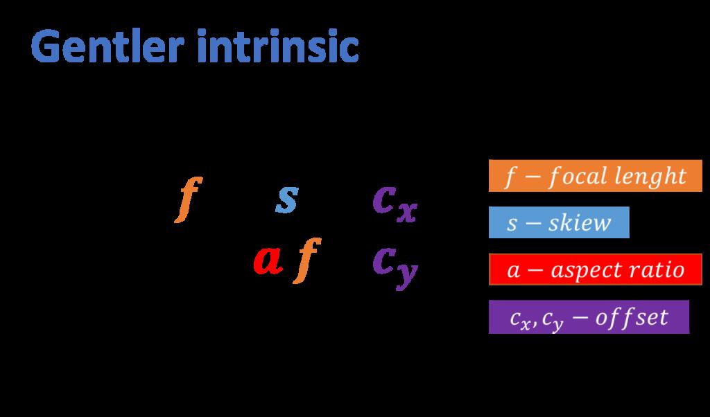 gentler-intrinsic