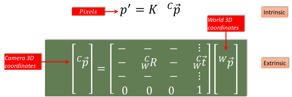 Combining-Extrinsic-and-Intrinsic-Calibration-Parameters