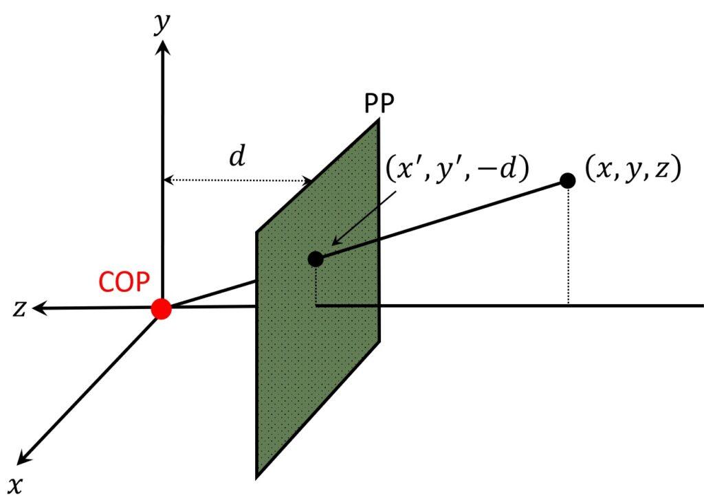perspective-imaging-cop