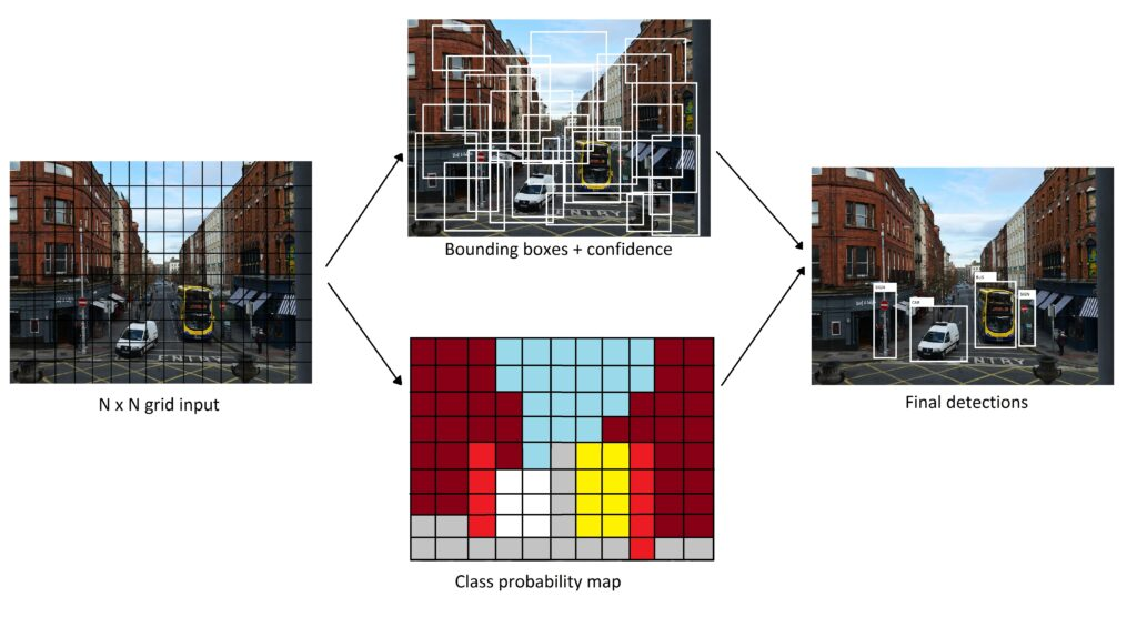 Yolo involves a single neural network trained end-to-end that takes an image as input and predicts class labels and bounding boxes for each bounding box directly.