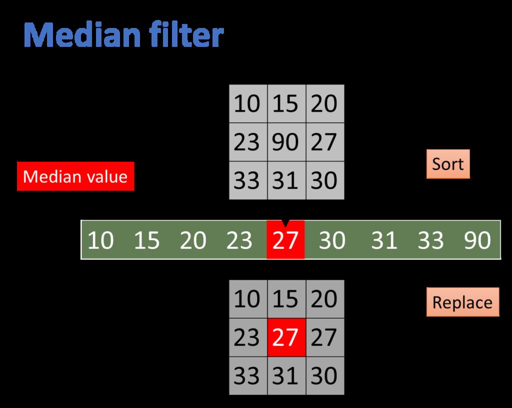 median filter.