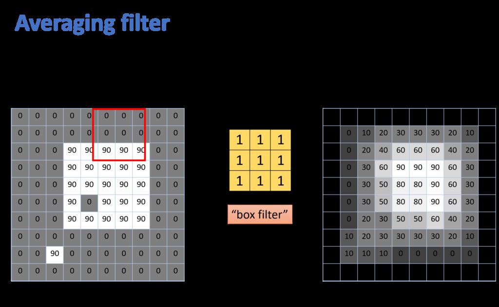 averaging filter