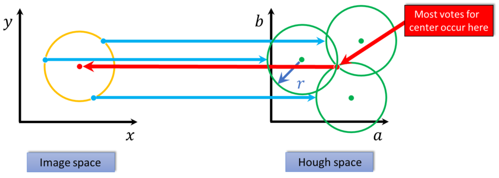Mapping the Image space into a  2D Hough space