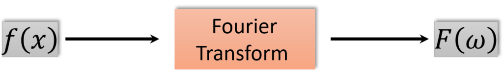 The transformation from a spatial domain into a frequency domain.