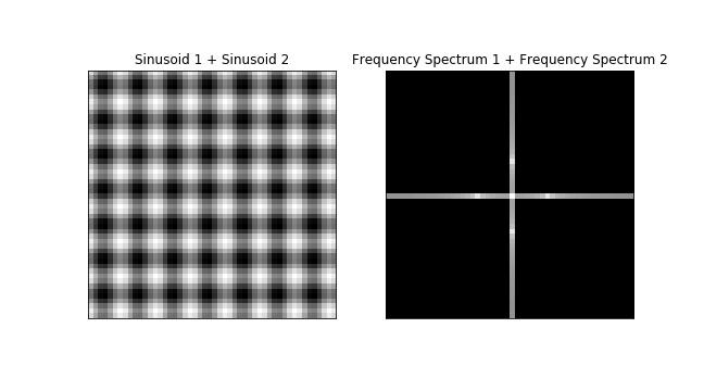 linear sum of 2 sinusoidal discrete fourier transform