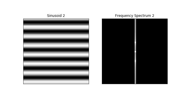 horizontal stripes of a sinusoid discrete Fourier transform