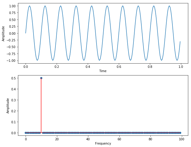 A representation of the time-domain signal in a frequency-domain.