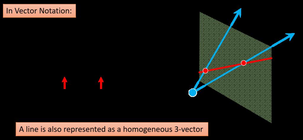 projective-lines-notion-in-vectors