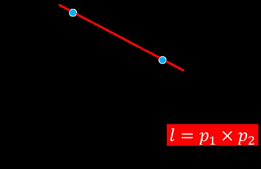 line-represented-in-homogeneous-coordinates