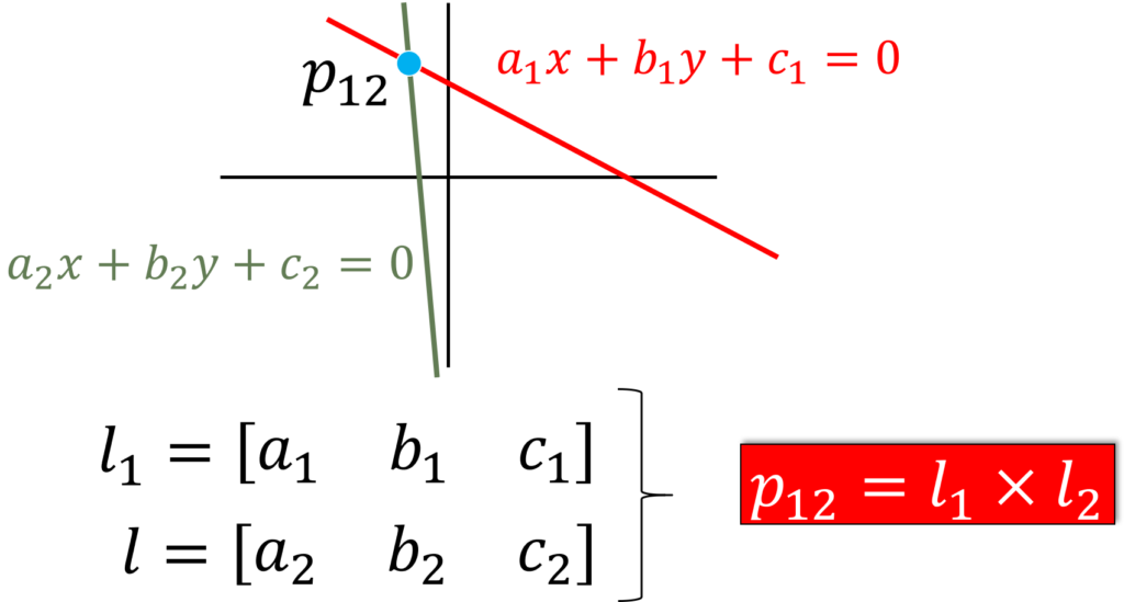 intersection-point-in-homogeneous-coordinates