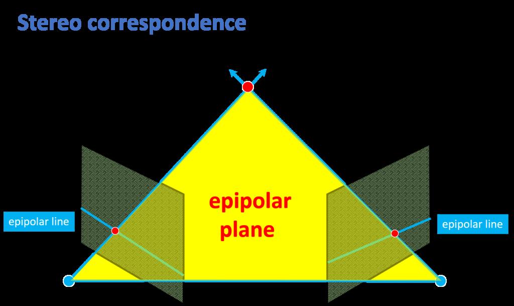 stereo-correspondence