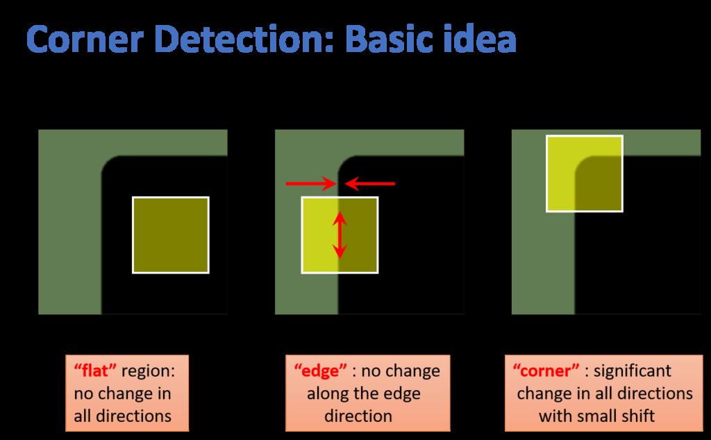 harris-corner-detector-part1-basic-idea