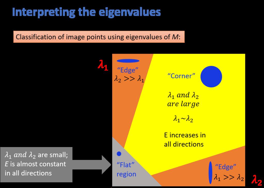 Interpreting the eigenvalues