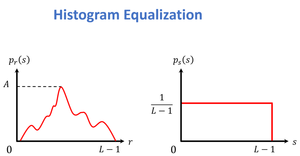 histogram-equalization-given-distribution-to-uniform-distribution