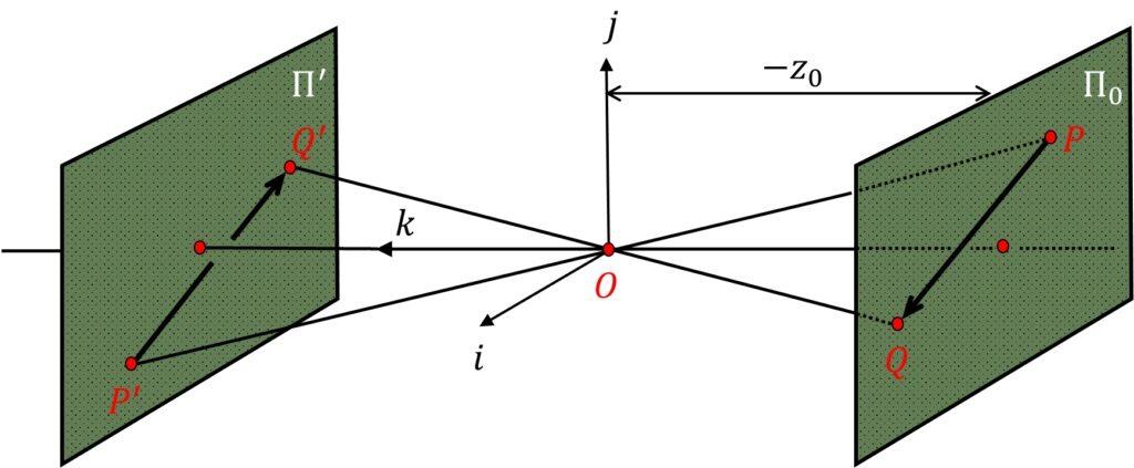 weak-perspective-model