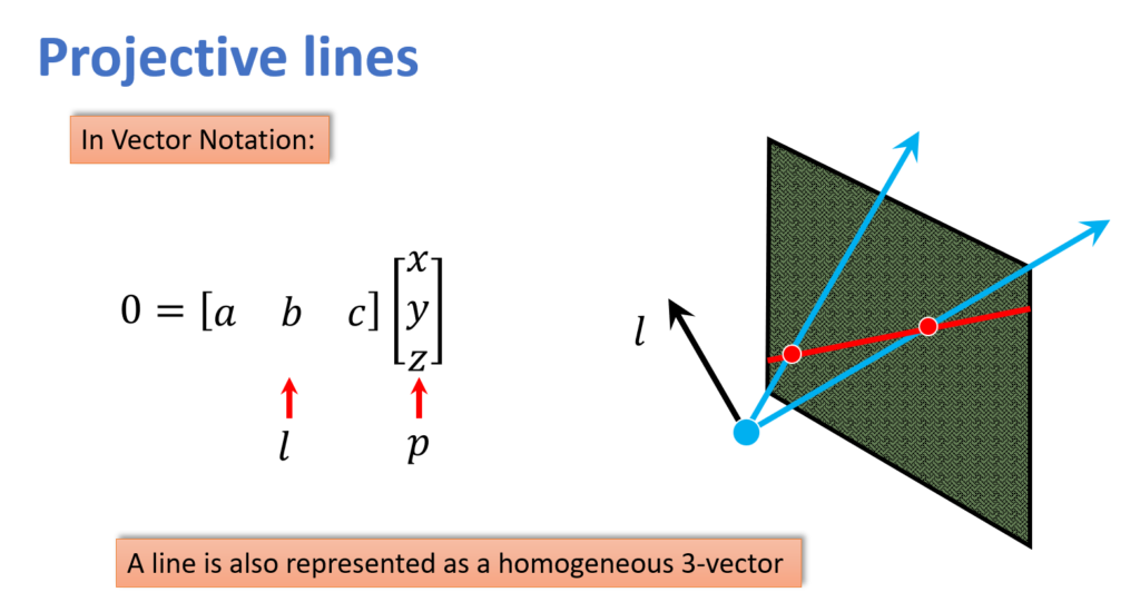 projective-lines